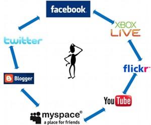 Conferencia 360° de Redes Sociales y Mercadeo en Internet