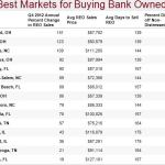 BEST MARKETS FOR BUYING BANK OWNED