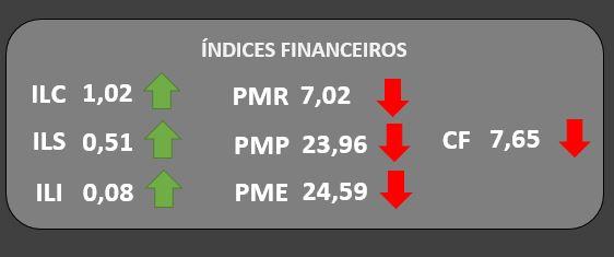 indices financeiros - Dashboard para contabilidade: Uma nova maneira de apresentar resultados