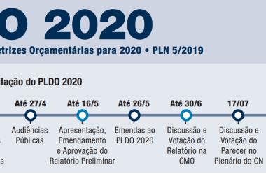 Lei de Diretrizes Orçamentárias para 2020 (LDO – 2020) está em vigor