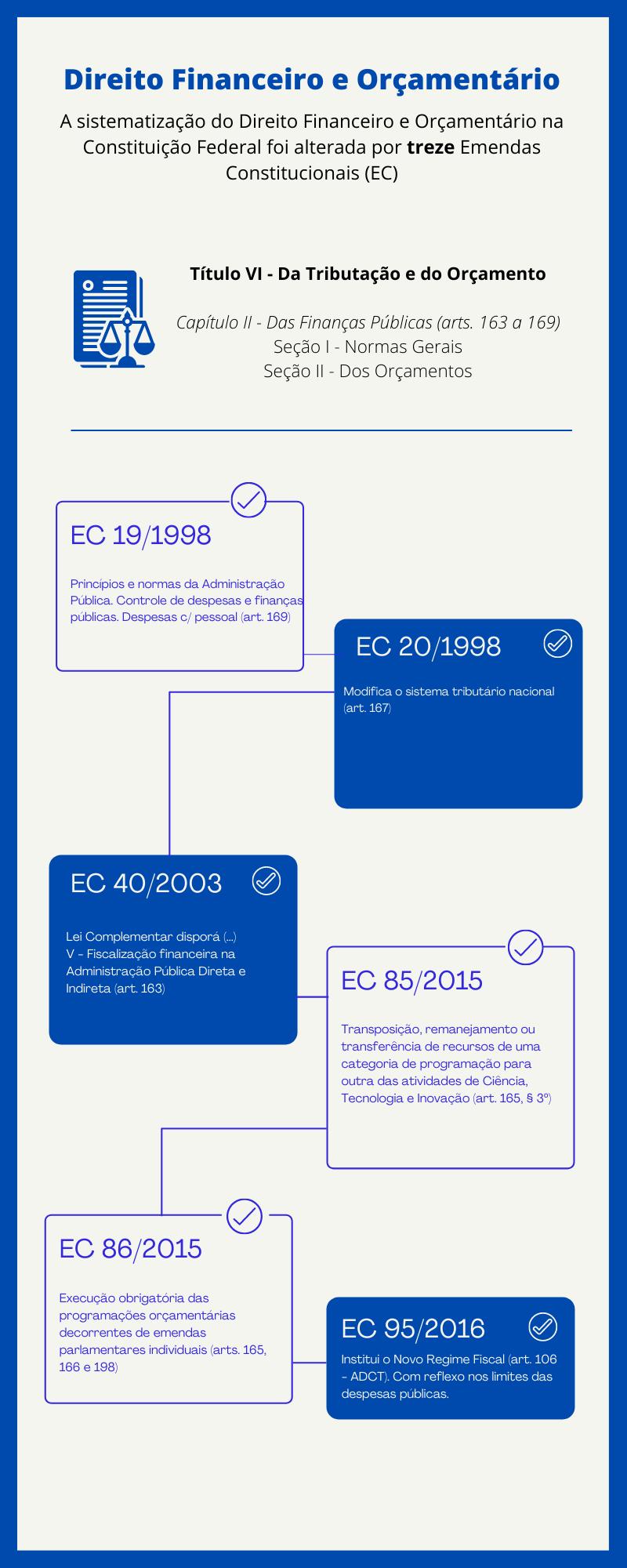 Direito Financeiro e Orçamentário_1