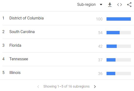 sub region interests