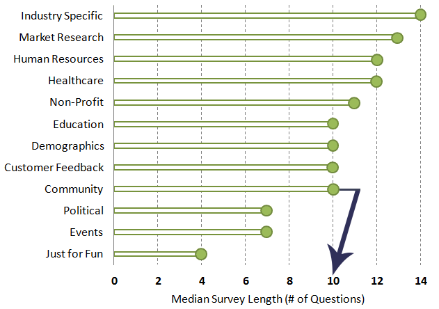 survey length chart