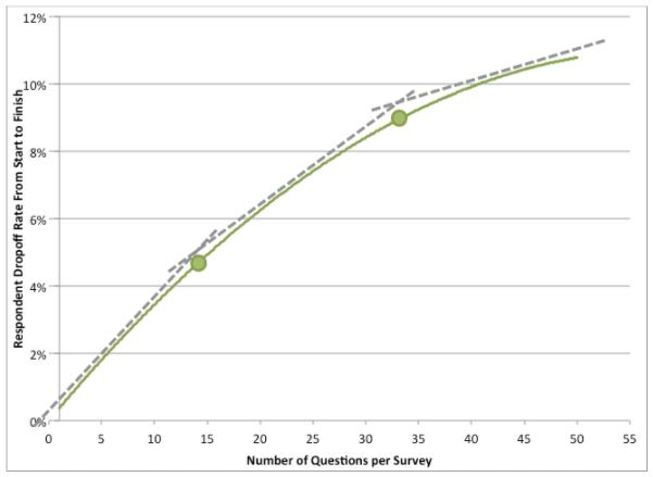 survey to dropoff graph
