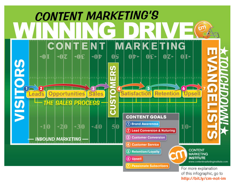 Image result for content marketing institute infographic