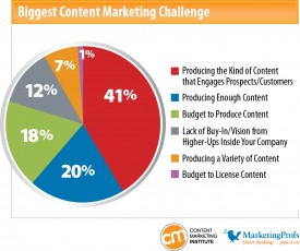 content marketing problems