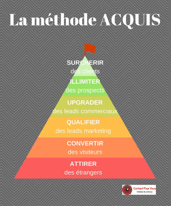 Méthode ACQUIS - inbound marketing