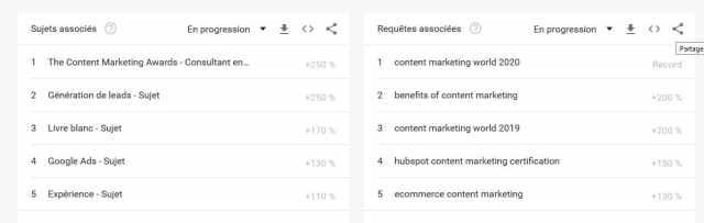Google Trends nouvelles idées de contenus