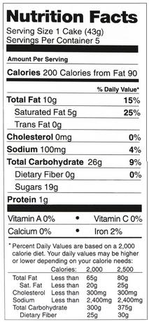 nutrition facts: Fat Grams, Calories, and Percentages