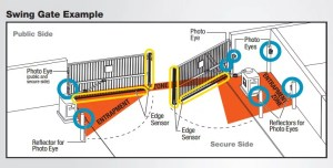 Automated and Security Gate Repair Service | Continental Door