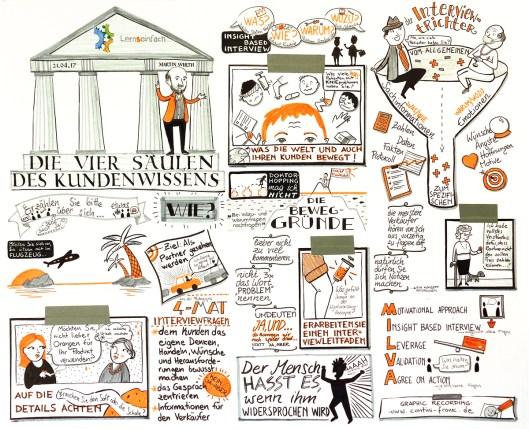 Graphic Recording/Visual Recording eines Seminars von Lernseinfach/NLP-Ausbildung Martin Wirth in Berlin, Live Zeichnung