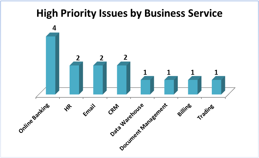 High Priority Issues by Business Service
