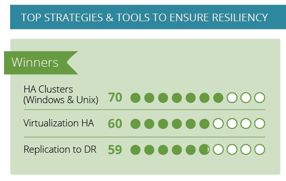 The most effective IT resilience strategies