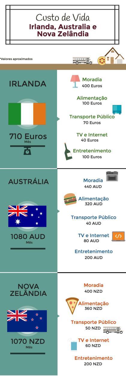 Infográfico_EstudarnoExterior