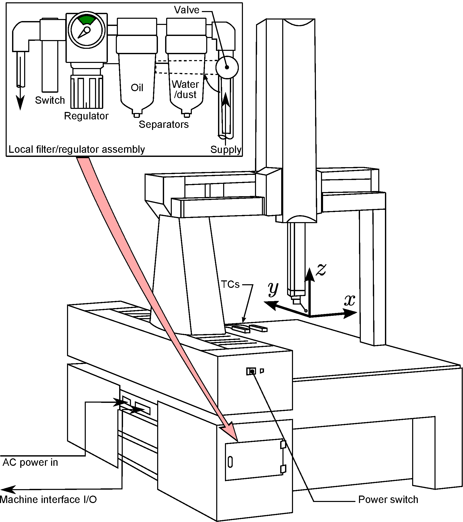 Diagram Of Outside Caliper