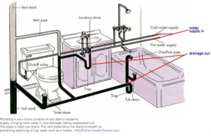 Plumbing Diagram For A Remodel  Architecture & Design