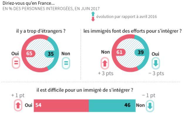 https://i2.wp.com/www.contre-info.com/wp-content/uploads/2017/07/sondage.jpg