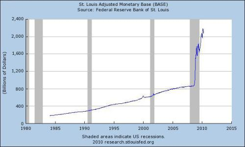 base_money_supply