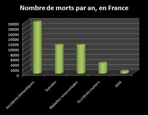 Mortalite sur les accidents en France