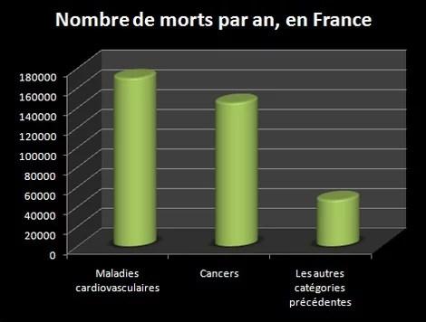 Mortalité en France, maladies incluses