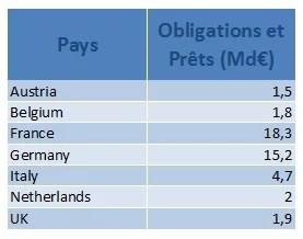 Montant des obligations grecques, par pays, en Md€