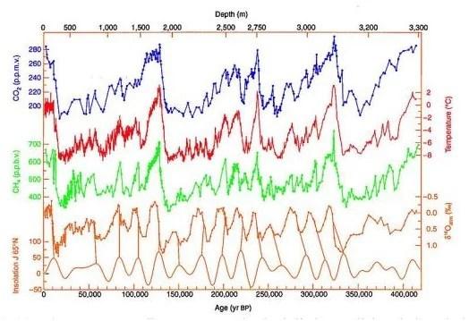 Carottes glaciaires de Vostok. Données de température, concentration en CO2, poussières et fluctuation d'activité solaire correspondant aux cycles de Milankovitch