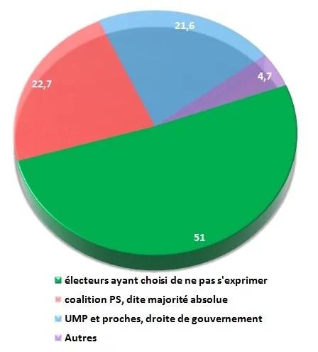 législatives 2012