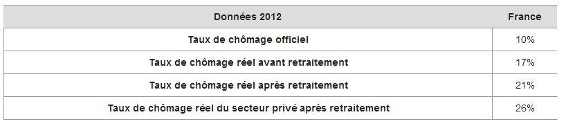 Vrais chiffres du chômage en France (décembre 2013)