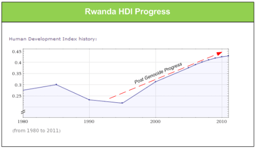 rwanda hdi progress
