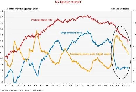 US labour market