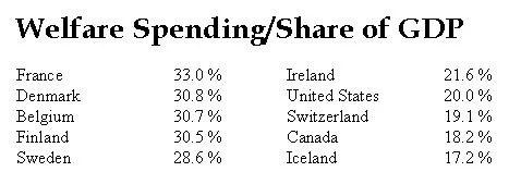 welfare-spending-na-we-share-gdp