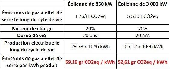 Bilan carbone éolien