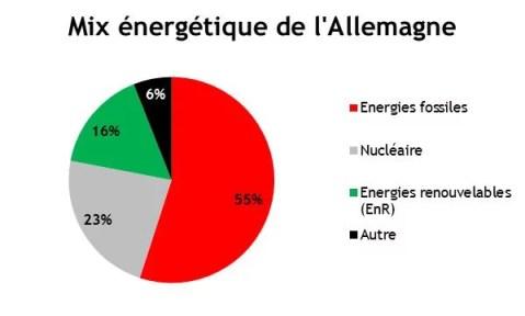 mix énergétique Allemagne