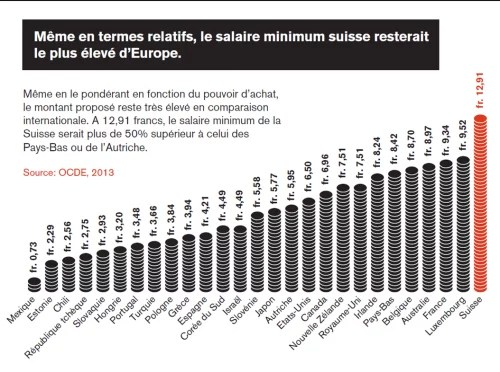 salaire minimum suisse