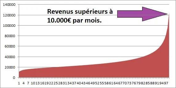 Revenus sup à 10000