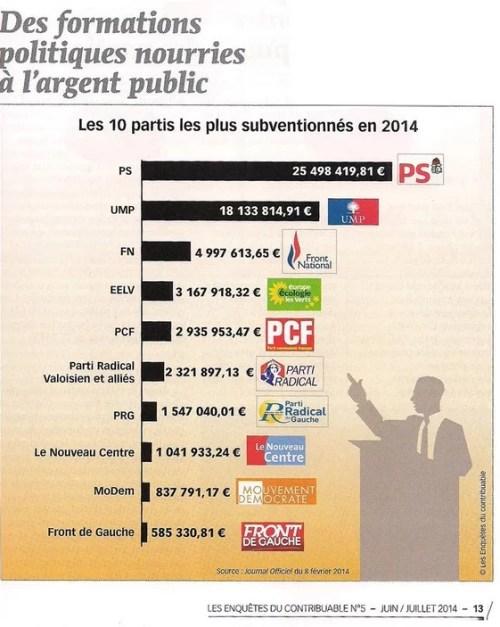 10-partis-les-plus-subventionnes