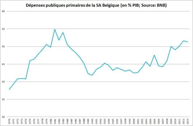 Belgique dépenses publiques