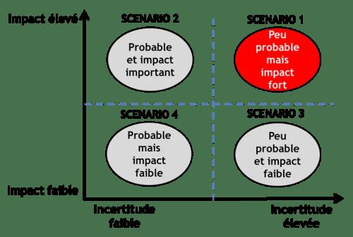 méthode des scénarios