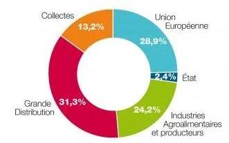 Provenance des dons à la Fédération française des banques alimentaires (Crédits Fédération Française des banques alimentaires, tous droits réservés)