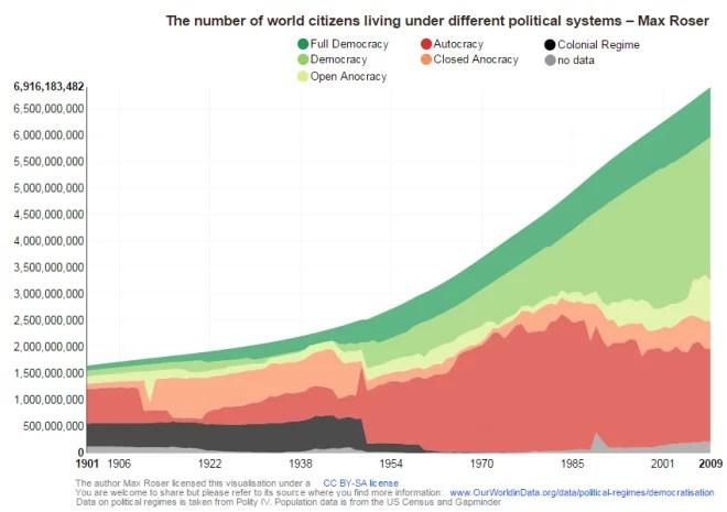 R_partition_des_tres_humains_en_fonction_du_r_gime_politique_depuis_1900