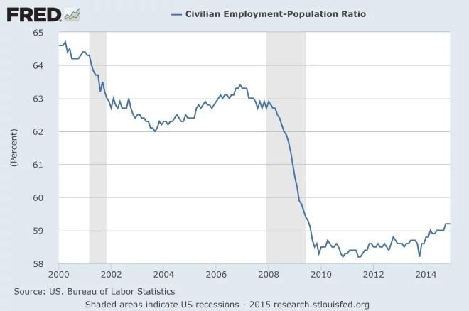 Employment-Population-Ratio-2015