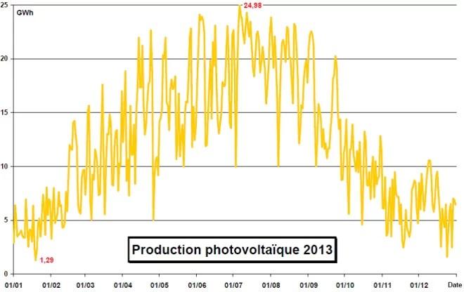 Production photovoltaïque 2013
