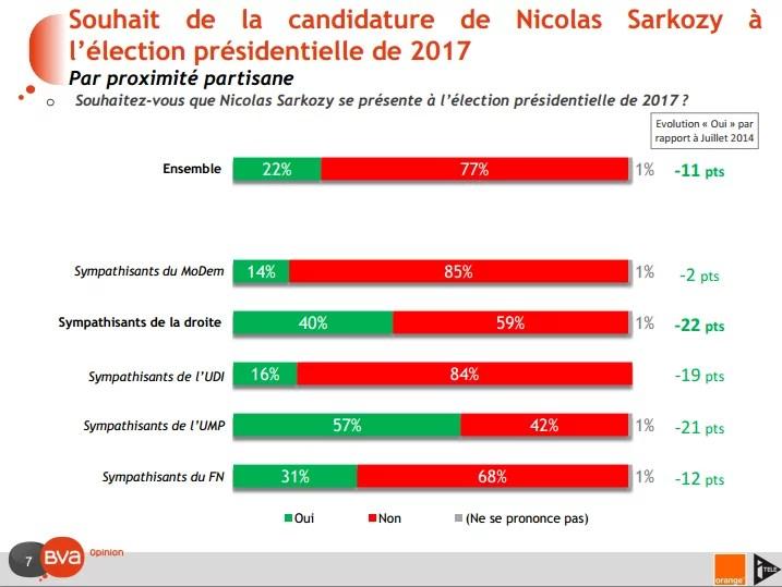 Souhait de candidature de Nicolas Sarkozy 2 (Crédits BVA, tous droits réservés)