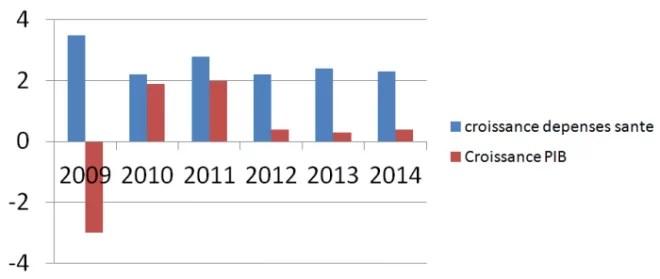 Croissance des dépenses de santé - PIB
