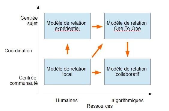 Modèles-relationnels