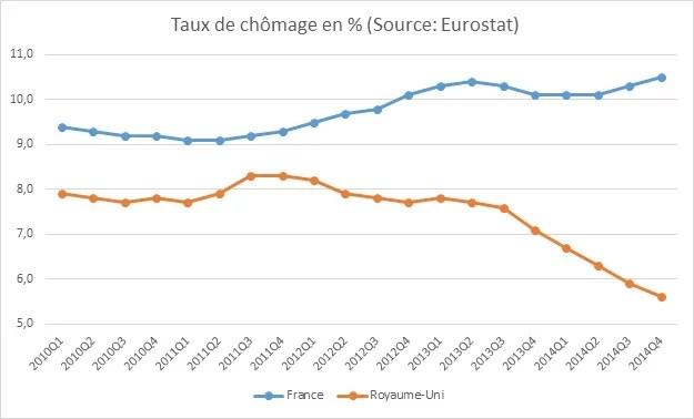 Chômage France RU