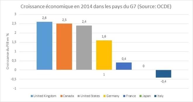 Croissance éco G7