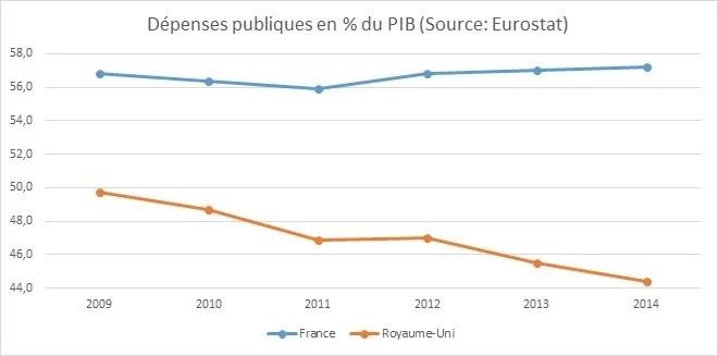 Dépense publique France RU