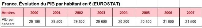 France PIB par hab