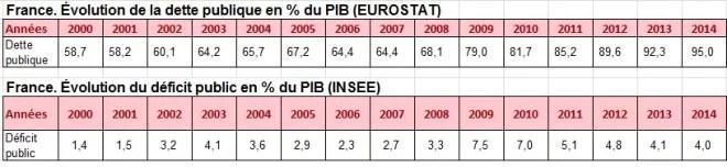 France dette publique et déficit public